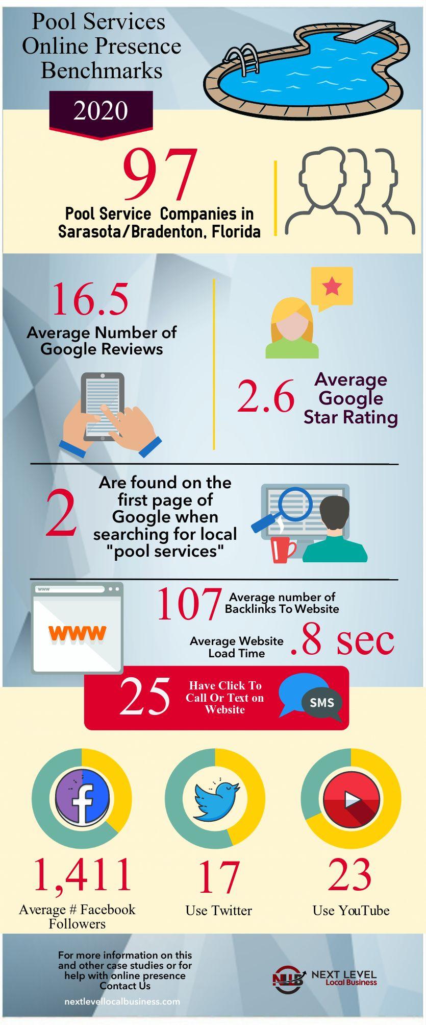 Sarasota Pool Services Online Presence